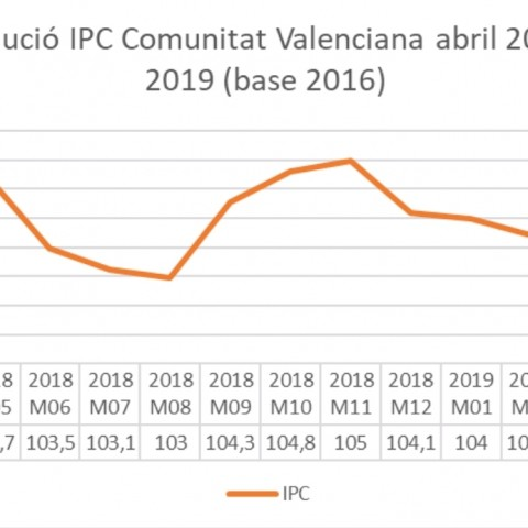 Increment del IPC en la Comunitat Valenciana