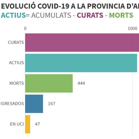 Situacióde la Covid-19 a la província d'Alacant abans de poder eixir a practicar esport