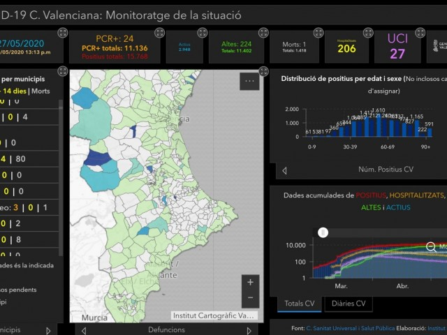 En els últims14dies tan sols 4 municipis de les comarques han registrat nous casos positius