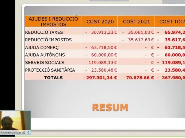 Muro calcula en més 220.000 euros els diners que destinarà a la crisi del coronavirus