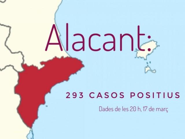 La província d'Alacant registra 103 nous casos