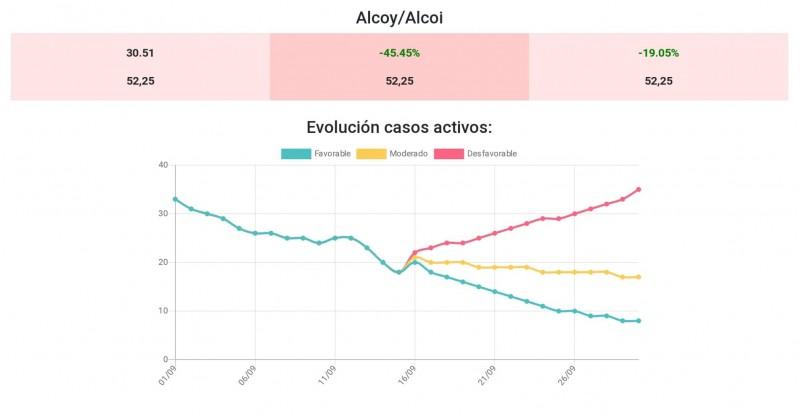 Incidència quinzenal de casos a Alcoi, segons el simulador de la UMH