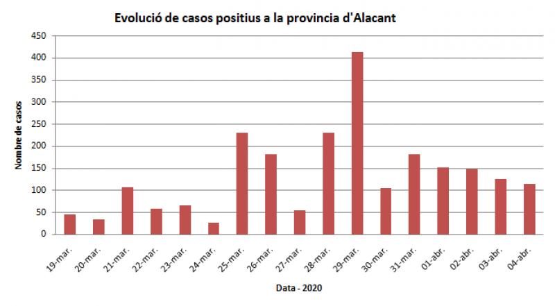 Evolució dels positius a la província / AM