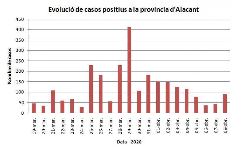 Evolució dels casos a la provincia / AM
