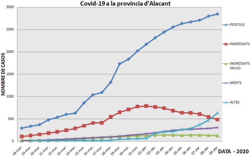 Nombre de positius, ingressats, ingressats en UCI, persones mortes i altes a Alacant