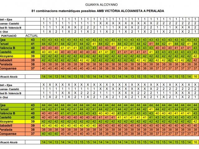 Quadre estadístic si guanya el Deportivo a Peralada