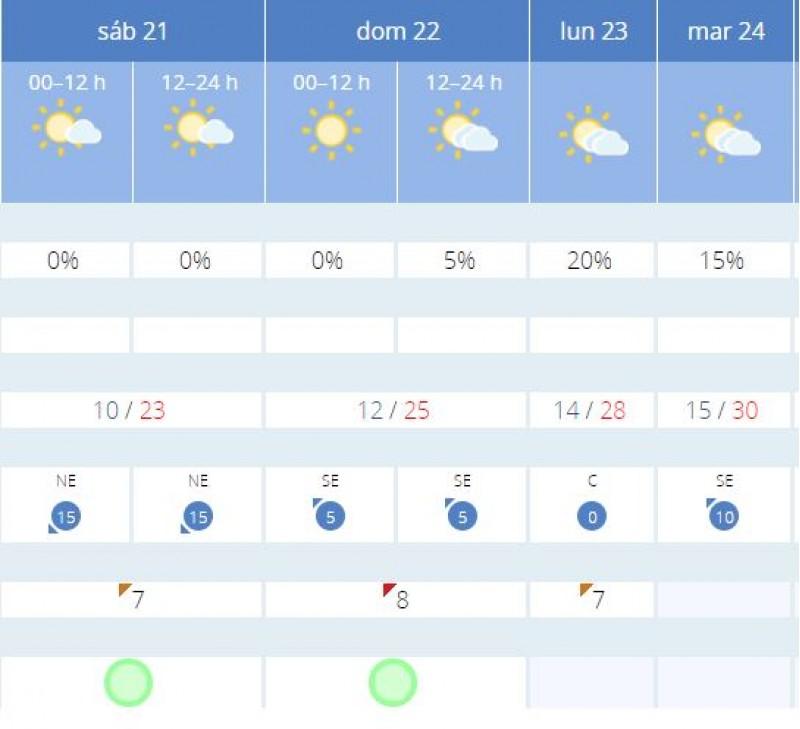 Predicció d'AEMET per als dies de festes (Informació extreta a les 8:30 h d'aquest 20 d'abril)